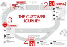 Suncorp Insurance – Customer journey graphic by Tim Pryor, via Behance