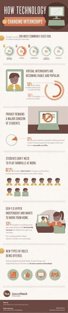 5 alternatives to an internship Internships Pinterest Job - intern job description