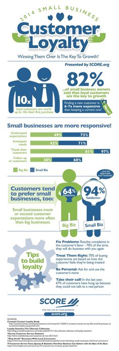 Why Small Businesses Are Built to Trigger Loyalty in Customers (Infographic) | Inc.com ...Another reason Small is Beautiful!  business tips, business success #entrepreneur #smallbusiness