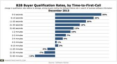 Chart: B2B Buyer Qualification Rates, by Time-to-First-Call (Dec 2013)