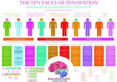 Ten_Faces_Of_Innovation_Kelley_created_by_Innovative_Dutch-01