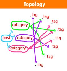 Topology Post, Category, Tag