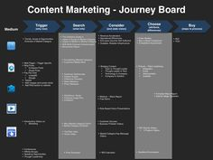 Marketing Process  Content Messaging  Marketing Process