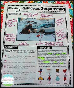 Teaching sequencing (and 6 other reading skills) using a scaffolded approach. A must- have!