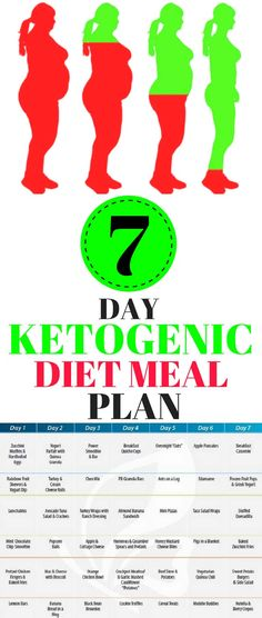 The ketogenic diet comes from a long time ago, when back in the 1920 was invented to deal with epilepsy. It's was discovered that this diet affects possitively the procession of nutrients, and the epilepsy attacks can decrease thanks to it!!! #keto #ketodiet #diet