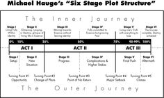 A timeline template of the 6 Stages of Plot Structure. - Tahlia Newland