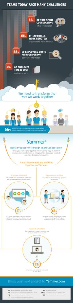 Transform the way we work with our teams. Yammer is changing how we share information, coordinate, and collaborate with our teammates