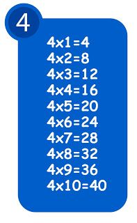 4x Çarpım Tablosu12:44:00Kadim Canmatematik oyunu, oyunlarNo comments4x Çarpım Tablosu