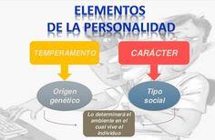 ... Elementos de la personalidad.