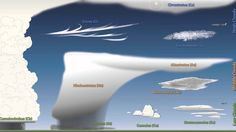 Video to introduce clouds and give an overview of types of clouds and the weather they bring.