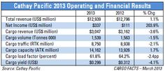 Cathay reports 2013 cargo results and undertakes a major freighter fleet revamp - CargoFacts.net