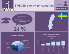 Sweden energy consumption by sectors. Building Management System, Performance Measurement, Facility Management, Energy Consumption, Data Analytics, Big Data, Sweden, Health Care, How To Plan
