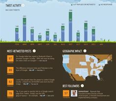 Your Twitter infograph-activity with http://vizify.com/tweetsheet