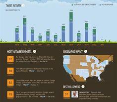 Twittter Infographics