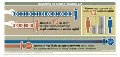 Women Entrepreneurs are Key to Accelerating Growth http://www.kauffman.org/what-we-do/resources/entrepreneurship-policy-digest/women-entrepreneurs-are-key-to-accelerating-growth?utm_content=bufferd208b&utm_medium=social&utm_source=pinterest.com&utm_campaign=buffer
