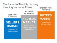 The Impact of Inventory on Home Prices   Simplifying The Market