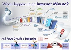 What happens in an Internet munute?