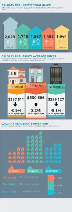 Calgary Real Estate Market Update (November 2016) #yyc #yycre #realestate #infographics #calgary #homebuyers