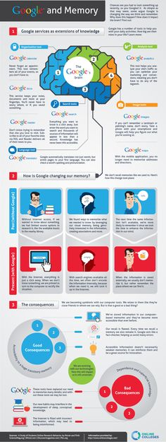 How Google Is Affecting Our Memory and Learning Style – Infographic @ http://enzag.com