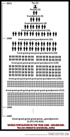 your family tree...here is the number of people it took for you to be born! mind blown