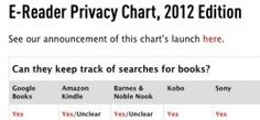 EFF Releases New eReader Privacy Chart