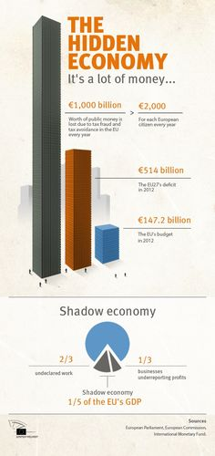 Tax evasion cost EU member states €1 trillion in lost revenues a year or €2,000 for every European.