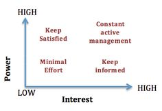 Stakeholder Levels of Interest & Power - This diagram/graph is used to plot each stakeholder on your list to determine their interest in the project or their power to make the project a success. This graph will help you decide how to engage each stakeholder depending on where they are place on this graph!