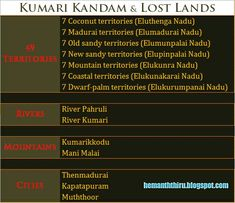 Evidence for kumarikandam
