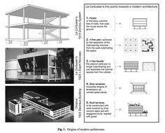le corbusier five points towards a new architecture - Google Search