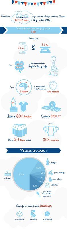Les chiffres incroyables de la première année de bébé #bébé #1an #baby