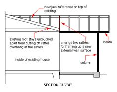 Sample section detail cabin how to 39 s pinterest for Garage cros agde
