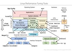 A collection of documents, slides, and videos about Linux performance, mostly created by Brendan Gregg, and with a focus on performance analysis. Computer Technology, Computer Programming, Computer Science, Virtual Memory, Linux Kernel, Linux Operating System, Software Projects, Tech Hacks, Filing System
