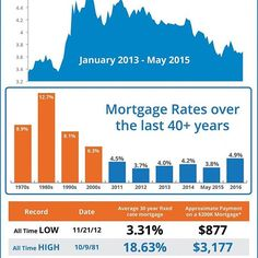 I can't believe how high mortgage interest rates were in the 80's! If you are considering buying your own property in New York City I suggest you buy before interest rates go up! #FastNYCAgent  #nyc #ny #realestate #realestateagent #realestateinvestor #mortgage #mortgagerates #investing #infographic #nycrealestate #nycrealestateagent #nycrealestatequeen #nycrealestatebroker #kwnyc #kwbold #kwboldagent #kwnycmidtown #kwnycrealestate #realestateinvestor #buynow