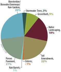MMSD's Regional Green Infrastructure Plan identifies the storage capacity of each type of green infrastructure identified. Image courtesy o. Eco Architecture, Water Management, Rain Barrel, Urban Planning, Sustainable Design, Regional, How To Remove, How To Plan, Type