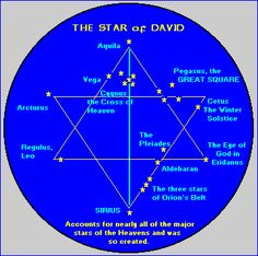 The Star of David was originally the secret symbol of the stargazing priests, later adopted by the Israelite Kings David and Solomon and subsequently by the Hebrew people as a whole.