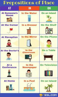 Prepositions of Place AT IN ON Prepositions of Place! Learn list of prepositions of place in English with useful grammar rules, examples, video lesson and ESL printable worksheets. English Grammar For Kids, Teaching English Grammar, English Lessons For Kids, English Writing Skills, English Vocabulary Words, Learn English Words, Grammar And Vocabulary, English Language Learning, Grammar Rules