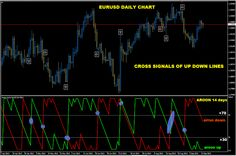 forex analysis indices & commodities: AROON UP DOWN (what is?)