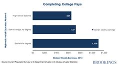 Some say most college graduate students earn more money than people who did not attend college.
