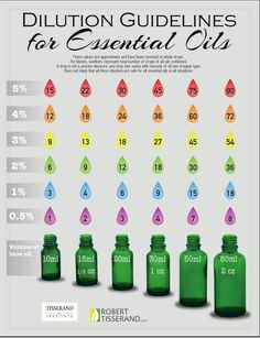 how many drops of essential oil to blend with your carrier oil to acheive desired dilution ratio.