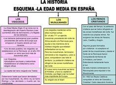 Edad media en España History Teachers, History Class, Teaching Spanish, Teaching Reading, Roman Empire Map, Ap Spanish, Good Student, Spanish Language, Social Science