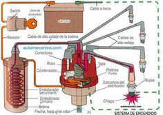 Basic old style ignition system Engine Repair, Car Engine, Kart Cross, Ignition System, Mechanical Engineering, Electric Cars, Amazing Cars, Motor Car, Cars And Motorcycles