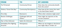 table began to emerge that summarized this Systems Thinking, Good Ole, Design Thinking, To Focus, Challenges, Table, Tables, Desk, Tabletop