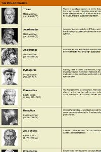 ancient greek philosophers chart