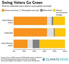 Is Climate Change the Sleeper Issue of the 2012 Election?