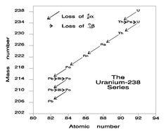 decay equation for uranium 235 dating