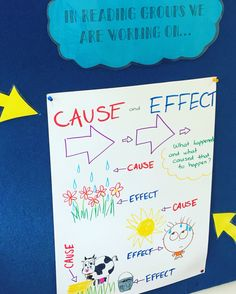 Cause and Effect relationships anchor chart.   This week in Reading, we are learning about cause and effect relationships and how this helps us to better understand events that happen in our book.