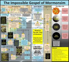 The Impossible Gospel of Mormonism; The Plan of Salvation Ex Mormon, Book Of Mormon, Mormon History, Religion, Plan Of Salvation, Doctrine And Covenants, Church History, Lds Church, Christ