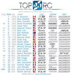 Top 25 RC: Tessmann reprend la tête du classement