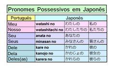 Pronomes Possessivos em Japonês | Curiosidades do Japão