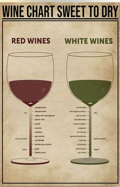 Wine Drinks, Cocktail Drinks, Alcoholic Drinks, Cocktails, Beverages, Bar Drinks, Alcohol Drink Recipes, Wine Recipes, Wine Chart